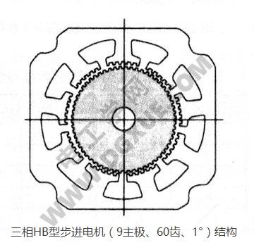 HB混合式步进电机(定子9主极、转子60齿、步距角1°)结构图