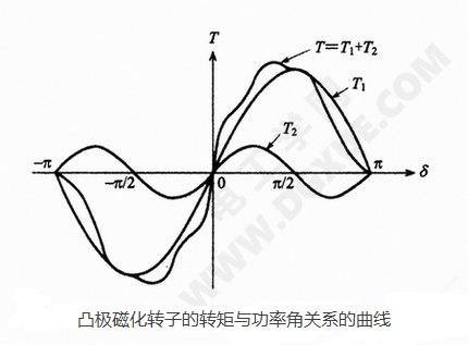 凸极磁化转子的转矩与功率角关系的曲线