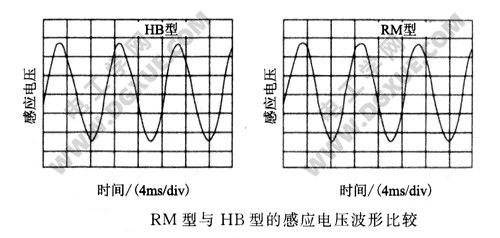 RM型与HB型步进电机的感应电压波形比较