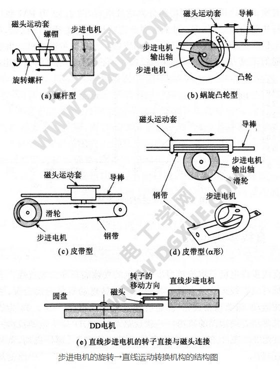 步进电机的旋转→直线运动转换机构的结构图