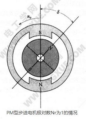 PM型永磁步进电机极对数为1的情况