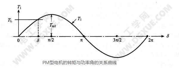PM型永磁步进电机的转矩与功率角的关系曲线