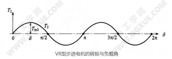 VR型反应式可变磁阻步进电机的转矩与负载角