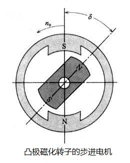 凸极磁化转子步进电机
