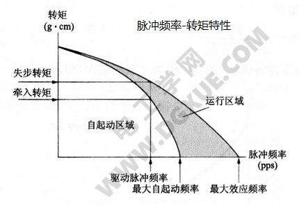 步进电机脉冲频率-转矩特性