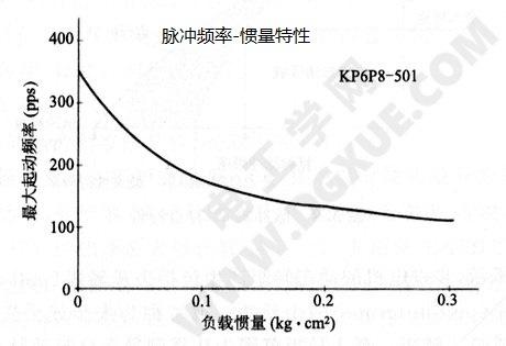 步进电机脉冲频率-惯量特性曲线