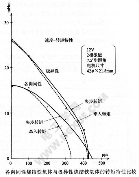 各向同性烧结铁氧体与极异性烧结铁氧体的转矩特性比较