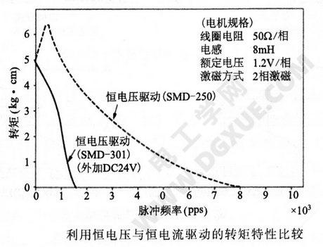 1-2相与2相激磁的速度-转矩特性比较