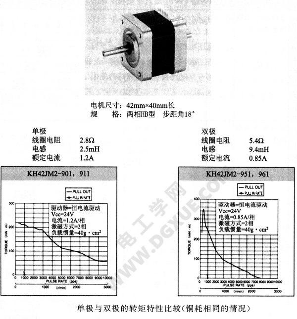 步进电机单极与双极驱动的转矩特性比较(铜耗相同的情况下)