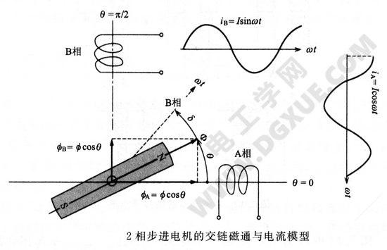 2相步进电机的交链磁通与电流模型