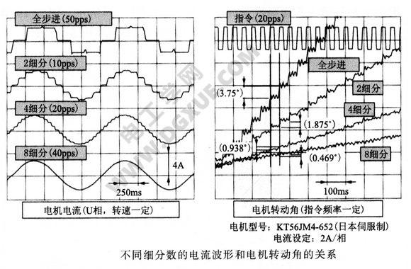 不同细分数的电流波形和电机转动角的关系