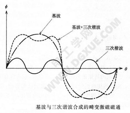 基波与三次谐波合成的畸变激磁磁通