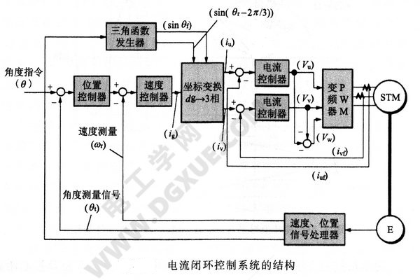 电流闭环控制系统的结构