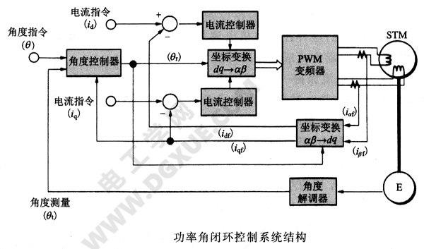功率角闭环控制系统结构图