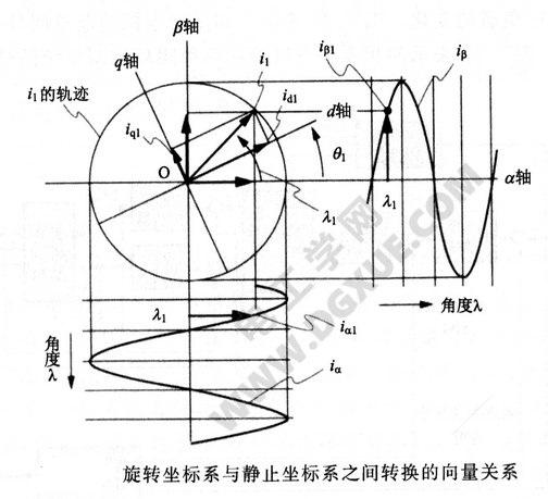 旋转坐标系与静止坐标系之间转换的向量关系