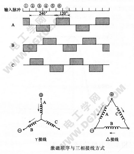 激磁顺序与三相接线方式