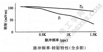 脉冲频率-转矩特性(全步距)