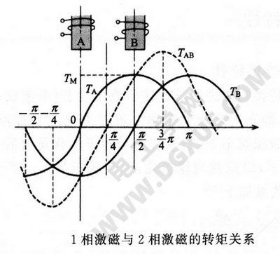1相激磁与2相激磁的转矩关系