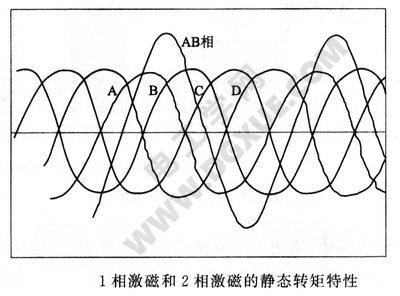 1相激磁与2相激磁的静态转矩特性曲线图
