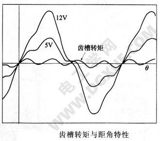 齿槽转矩与距角特性
