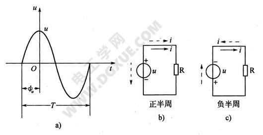正弦交流电流和电压波形图