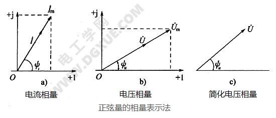正弦量的相量表示法