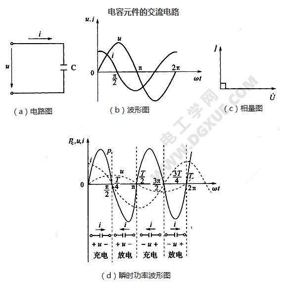 电容元件的交流电路