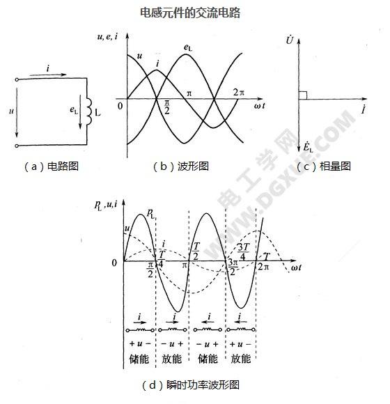 电感元件的交流电路