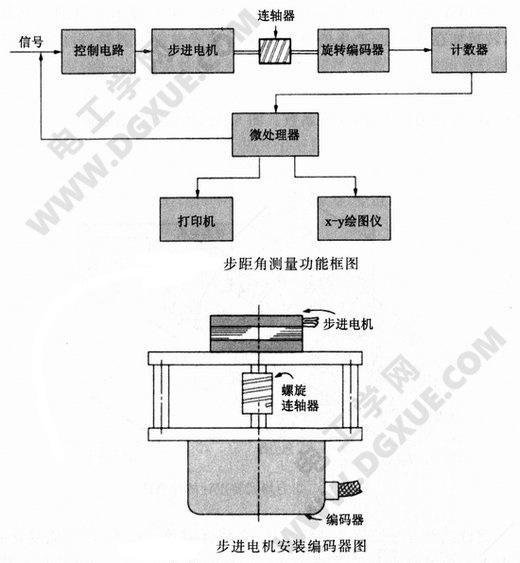 步距角测量功能及步进电机安装编码器