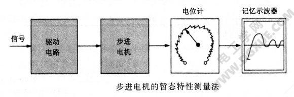 步进电机的暂态特性测量法