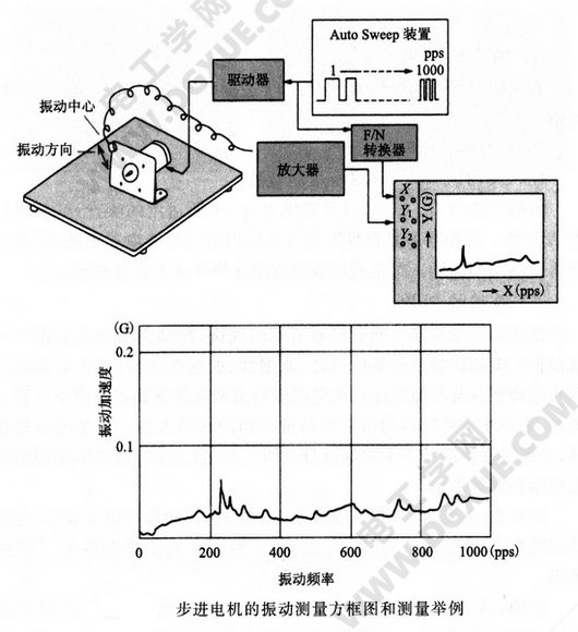 步进电机的振动测量方法