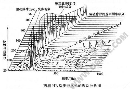 两相HB型步进电机的振动分析图