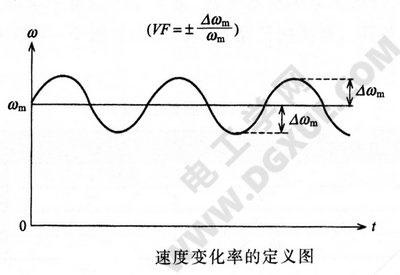 步进电机速度变化率定义图