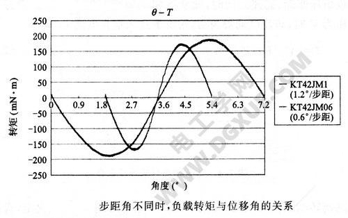 步距角不同时,负载转矩与位移角的关系