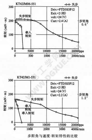 步进电机步距角与速度-转矩特性的比较曲线图