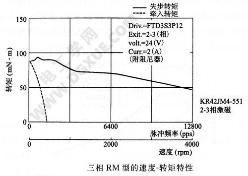 三相RM型步进电机的速度-转矩特性曲线