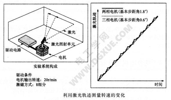 利用激光轨迹测量步进电机转速的变化