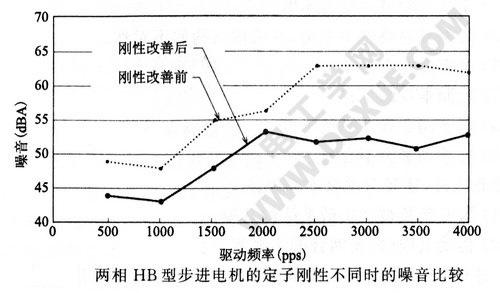 两相HB型步进电机的定子刚性不同时的噪音比较