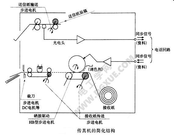 传真机的结构图