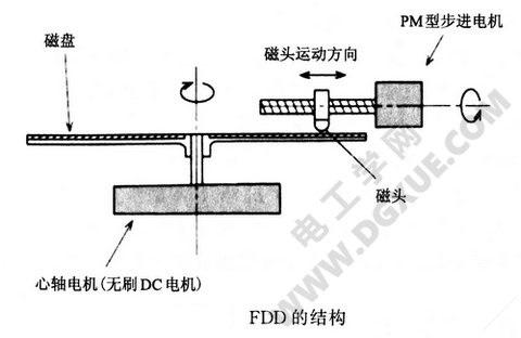 FDD软盘的结构