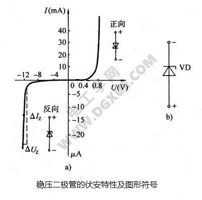 稳压二极管的伏安特性及图形符号