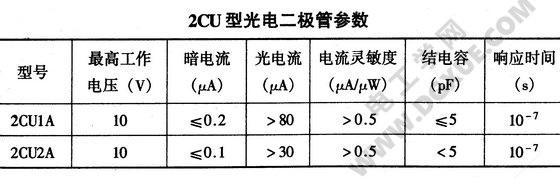 光电二极管参数