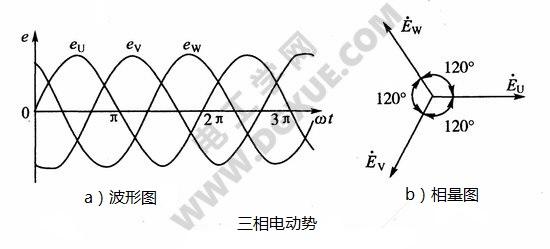 三相电动势波形图、相量图