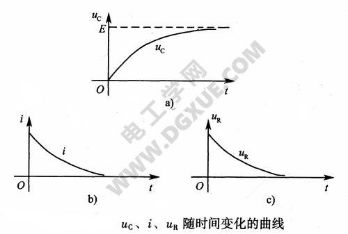 电压电流随时间变化的曲线