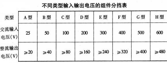 不同类型输入输出电压的组件分档表