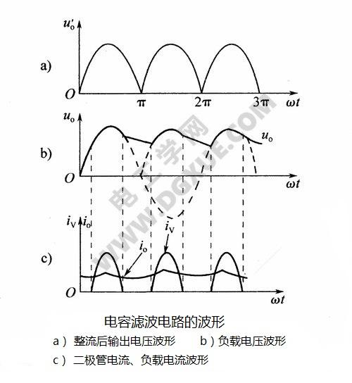 电容滤波电路的波形